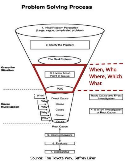 14 best PROBLEM SOLVING images on Pinterest Problem solving - root cause analyst sample resume