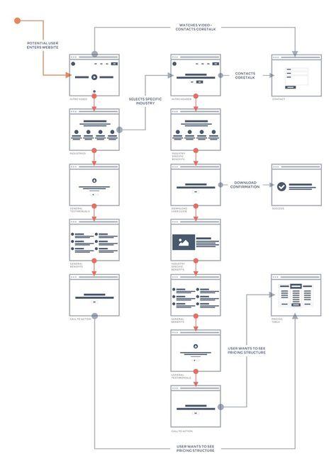 101 best IA\/IxD\/UX images on Pinterest Website wireframe, User - website storyboard