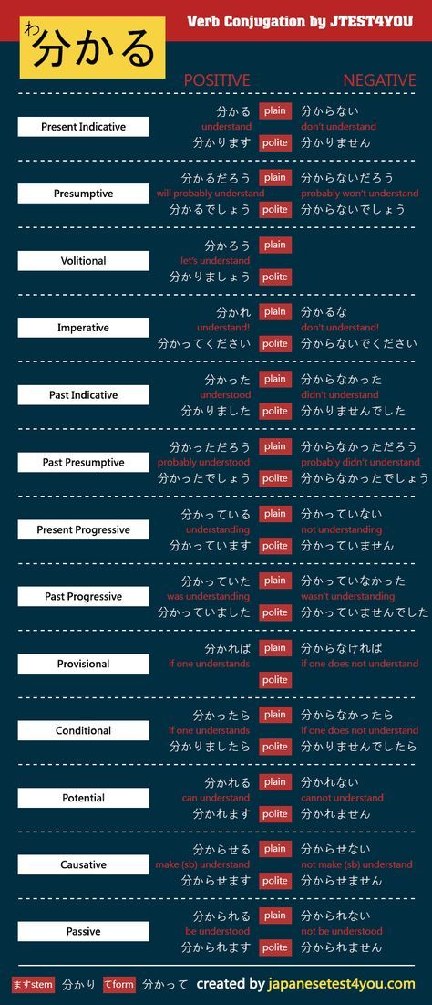 Pin by Acerg C on Learn Japanese | Japanese verbs, Japanese