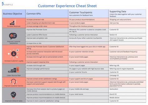 Customer Experience Management Cheat Sheet