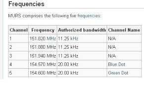 Murs Frequencies Google Search Frequencies Radio Sheet Music