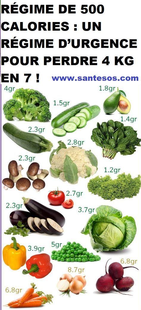 perte de poids sur 500 calories par jour