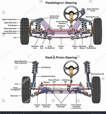 Car Steering System Diagram Bing Images Automotive Mechanic Car Mechanic Automotive Engineering