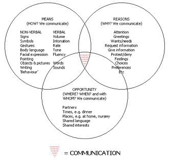 Communication A Very Valid Perspective Speech And Language