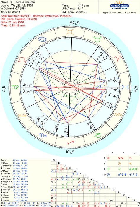 Free Chart 100 Astrology Pinterest Free Natal Chart