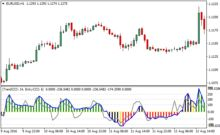 Traders Dynamic Index Forex Indicator For Metatrader 4 Finance