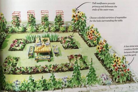 Kitchen Garden Designs, Plans + Layouts 2021 | Family Food Garden