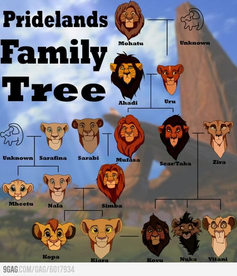 A fan made Lion King family tree, one nitpick, Scar and Zira were never married, and Kovu is not cousins with Kiara.