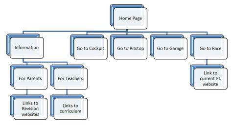 web design flowchart