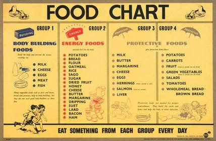 Protein Diet Chart For Bodybuilding Body Building Diet Diets