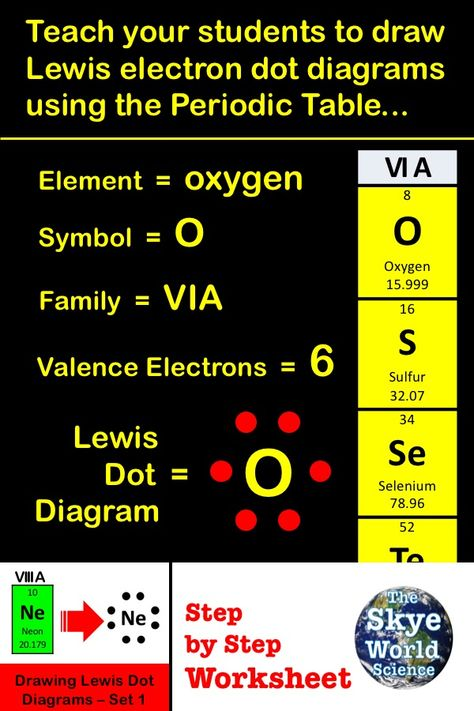 lewis dot diagram steps automotive electric fan relay wiring step by process allows student to draw electron diagrams identify the periodic family group in order determine oxidation number