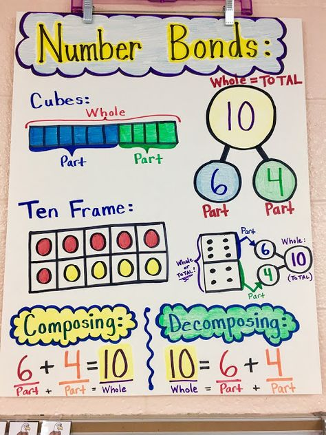 livin' in a van down by the river: number bonds anchor chart addition anchor Kindergarten Anchor Charts, Kindergarten Math, Teaching Math, Preschool, Teaching Reading, Addition Anchor Charts, Math Addition, Math Charts, Math Anchor Charts