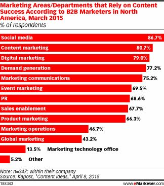 Do B2B Content Marketers Struggle to Keep Ideas Coming? - eMarketer