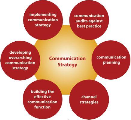 Communication Strategy  Recherche Google  Business