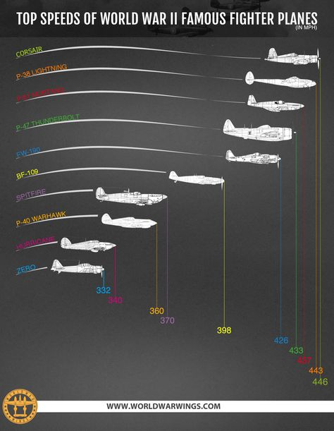 History Discover Infographic - Top Speeds of World War II Fighter Planes Aircraft Fighter Aircraft Military Aircraft Fighter Jets Fighter Planes Military Jets Deco Aviation Focke Wulf 190 Planes Ww2 Aircraft, Fighter Aircraft, Fighter Jets, Ww2 Fighter Planes, Deco Aviation, Aviation Art, Military Jets, Military Aircraft, Focke Wulf 190