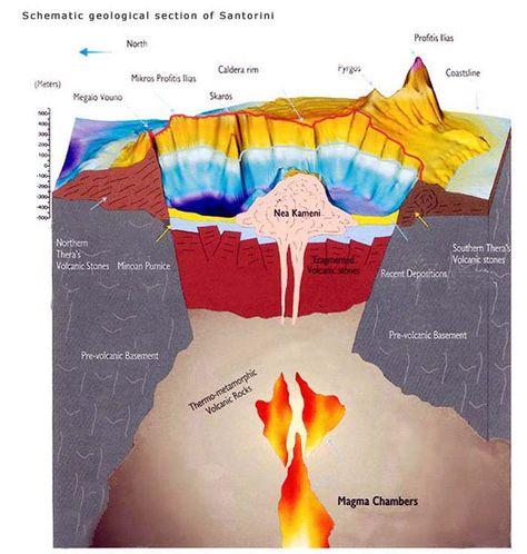 Santorini Volcano Diagram Santorini Geology Volcano
