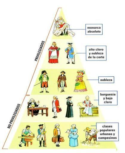 Pirámide Social En El Siglo Xviii Los Privilegiados