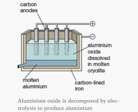 Electrolysis of bauxite (aluminium oxide) AQA C2 Pinterest Aqa - solubility chart example