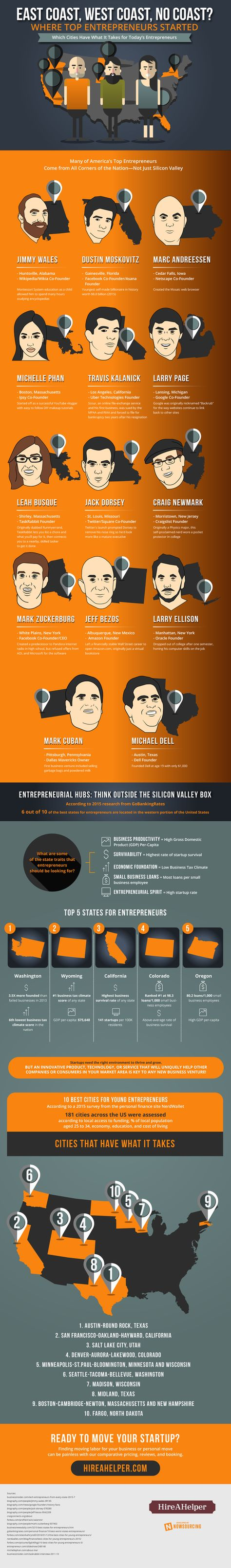 Where Did 13 Top Entrepreneurs Get Their Start Which Cities Have What It Takes For Today S Entrepreneurs Infographic Top Entrepreneurs Business Infographic Entrepreneur Infographic