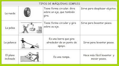 Maquinas Simples Maquinas Simples Y Compuestas Maquinas Compuestas Maquinas Simples