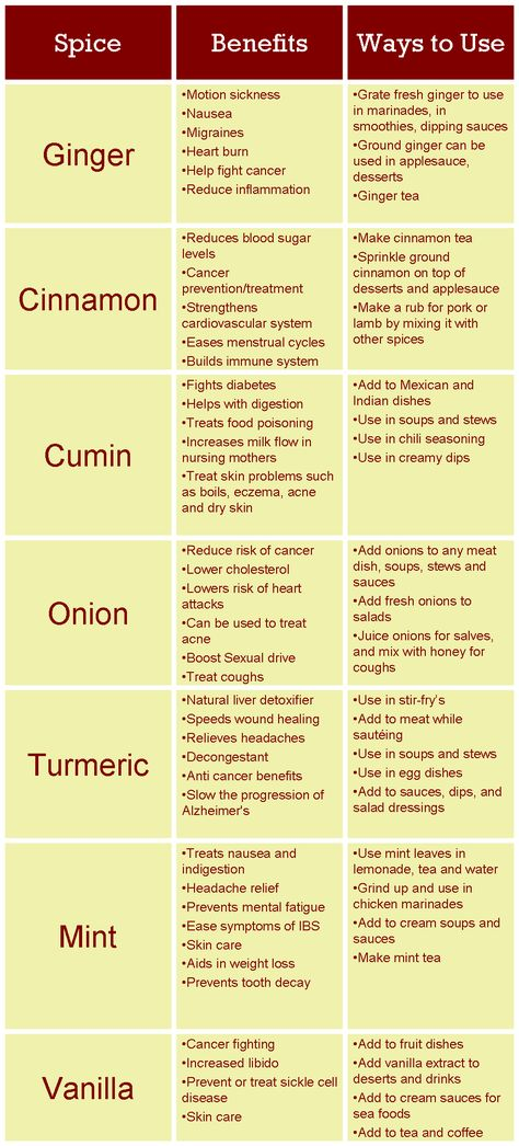 Healing Spices chart - How Spices can Improve your Health - Cinnamon, Ginger, Cumin, Tumeric, Mint, Vanilla, Onion. Also Garlic should be on this list as well.