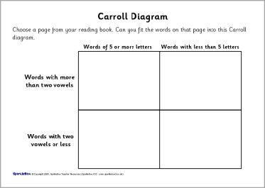 Year 4 caroll and venn diagram worksheets sb6777 sparklebox year 4 caroll and venn diagram worksheets sb6777 sparklebox maths pinterest venn diagram worksheet venn diagrams and worksheets ccuart Choice Image