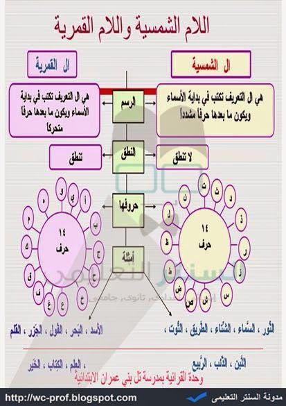 شرح اللام الشمسية واللام القمرية لطلاب المرحلة الابتدائية لمادة اللغة العربية 2015 Arabic Alphabet For Kids Arabic Handwriting Learn Arabic Language