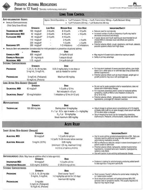 Asthma Classification Chart * Details can be found by clicking on - asthma action plan