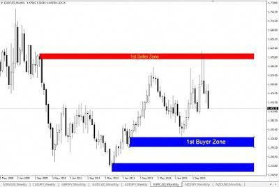 Learn To Trade Forex Forex Trading Strategies Forex Trading
