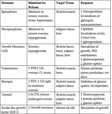 Endocrine Organs List Fsh Follicle Stimulating Hormone Lh Lutenizing Hormone Hormones Nursing Pharmacology Nursing Endocrine System Nursing