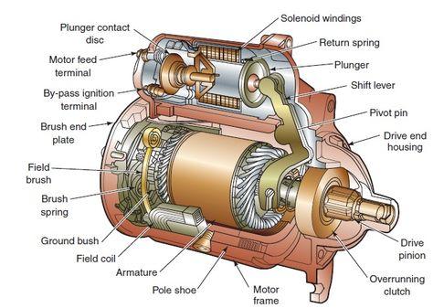 Solenoid Operated Starter Motor – Intricate Engine Diagram