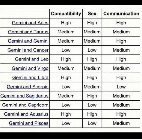 gemini compatibility chart zodiac