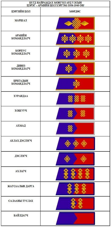 軍隊 階級