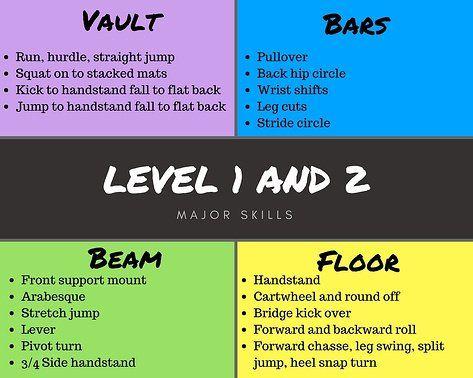 Understanding Junior Olympic Levels 1 2 Gymnastics Levels Gymnastics Skills Gymnastics