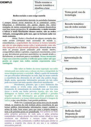 Texto Argumentativo Exemplo Como Fazer E Sugestões Para Criação Como Fazer Um Texto Exemplos De Redação Modelo De Redação Enem
