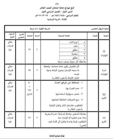 نموذج اختبار التربية الإسلامية للصف العاشر الفصل الاول 2019 2020 Sheet Music