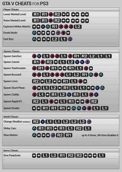 Cheat Naruto Ps3 : cheat, naruto, Button, Codes, Cheats,, Cheats, Money