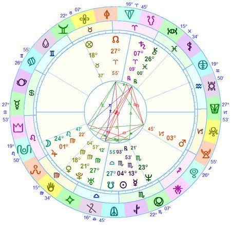 Astrological Glyphs For The 27 Nakshatras Nameastrology Numerology Numerology Chart Name Astrology