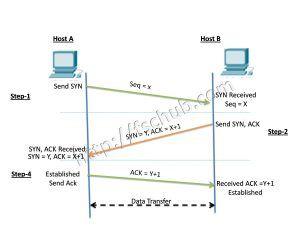 The TCP three-way handshake also called the TCP-handshake
