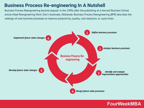 Business Process Re-engineering In A Nutshell