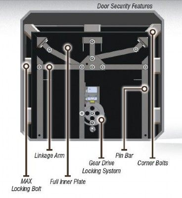 Pin On Vault Doors