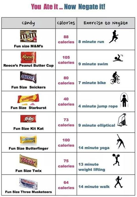 Ate It Negate It Calories Burned Chart Fun Size Snickers Calorie Chart