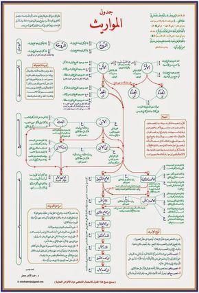 تمارين و خطاطة روعة شاملة للإرث مع الحلول Apprendre L Islam Recitation Du Coran Apprendre L Arabe