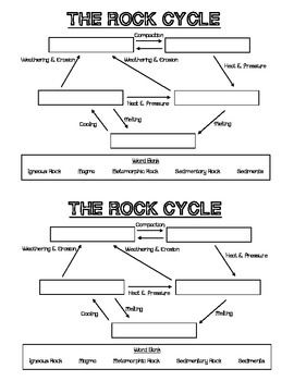Rock Cycle Fill In The Blank Worksheet In 2020 Rock Cycle Cycle Rock Types