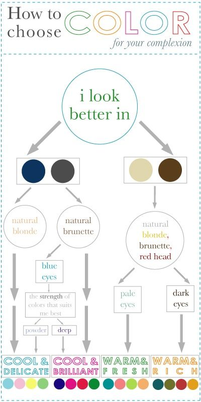 Beauty - This flowchart helps you determine which color groups look best with your complexion.