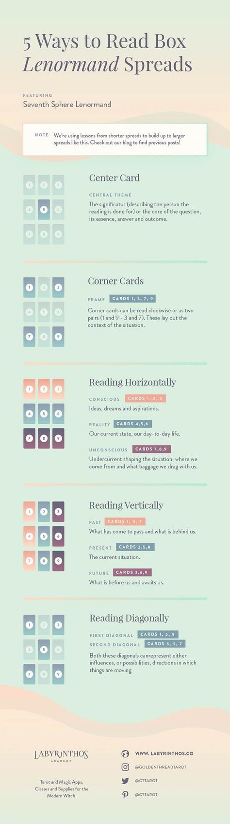 How to Read Nine-Card (Portrait, Box or 3x3) Lenormand Spreads - Full Article and Infographic explaining all card positions and methods | Tarot, divination, magick, mysticism, wicca, wiccan, pagan, spell craft, spells, fortunetelling, occult #howtoreadtarotcards