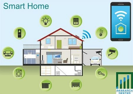 Smart Home Market Growth Drivers Revenue Application Industry Opportunity And Forecast 2024 Home Automation Project Smart Home Technology Home Automation