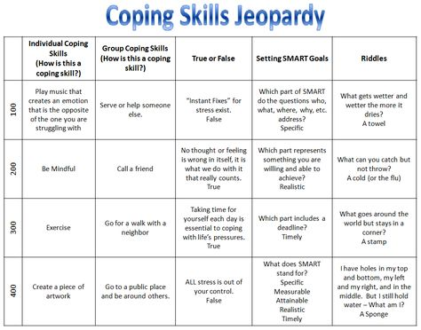 Coping Skills Jeopardy game from rectherapyideas Good reference - blank jeopardy template