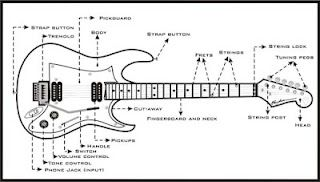 guitar template. But I think I will need bestie assistance :) @Sarah Latham