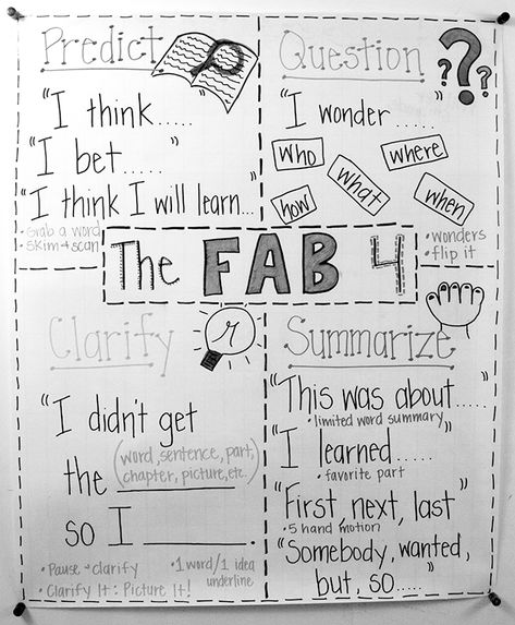 The Fab Four: Reciprocal Teaching Strategies